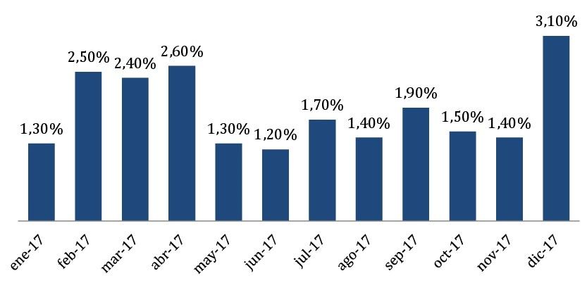 variacion indice precios al consumidor