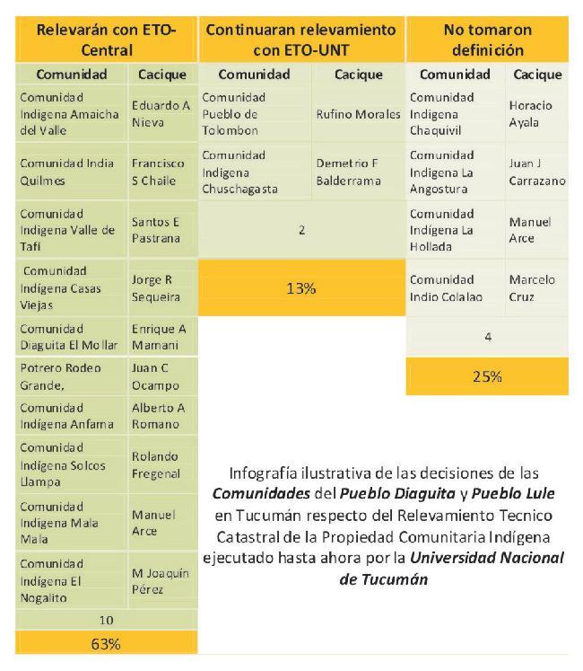 Tucumán: el 63% de l...
