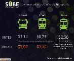Viajar sin SUBE saldrá $2 en colectivo y $1,50 en tren