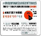 Demuestran presencia de plaguicidas en adultos y ni�os de #MalvinasArgentinas