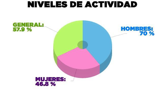Gráfico 2...