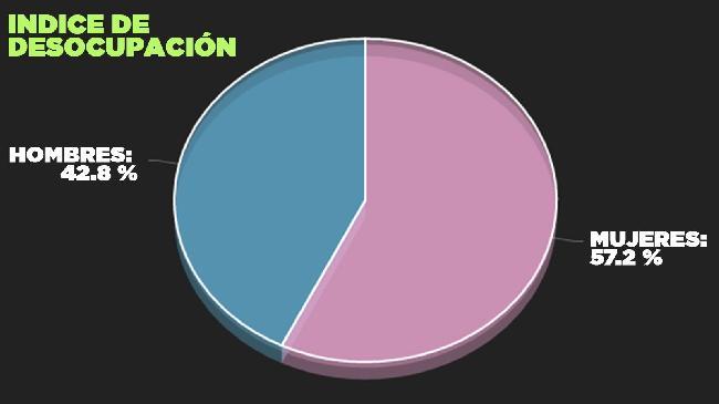 Gráfico 1...