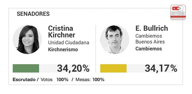 CFK habría ganado p...