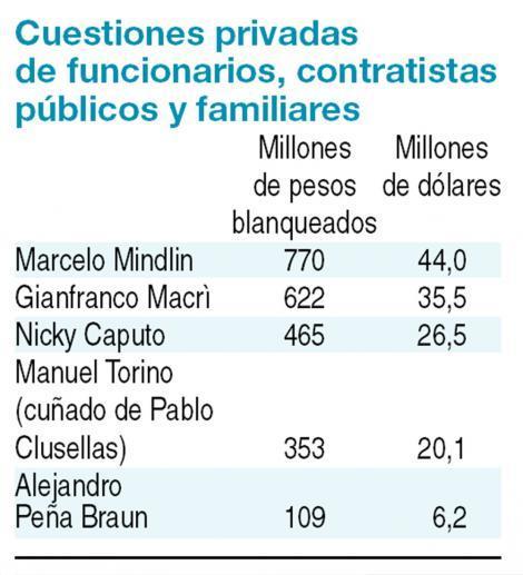 Macrì, Peña Braun, C...