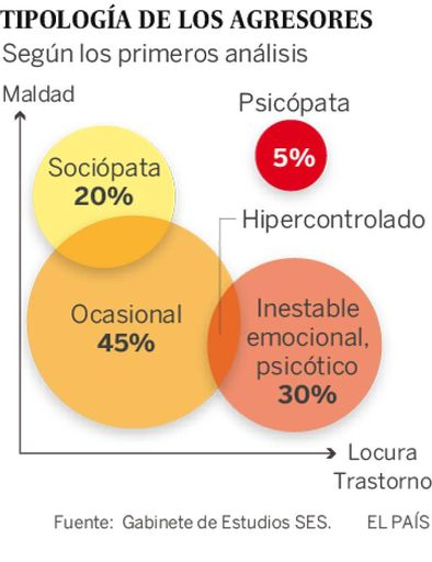 España: Por qué los ...