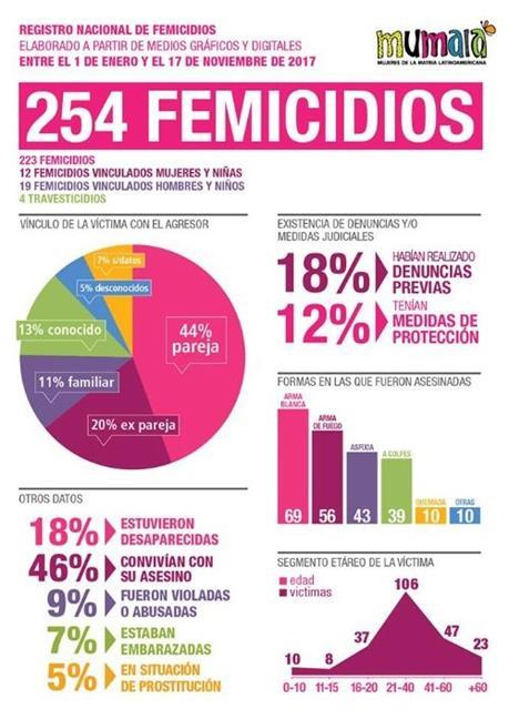 Cifra de feminicidi...