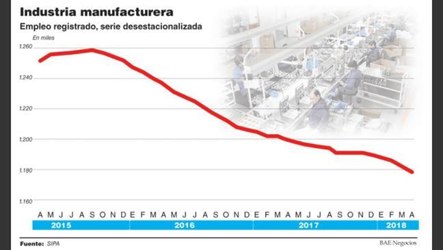 Industria de manufac...