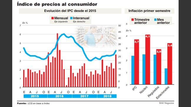 La inflación se acel...